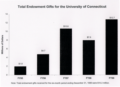 TOTAL UCONN ENDOWMENT CHART
