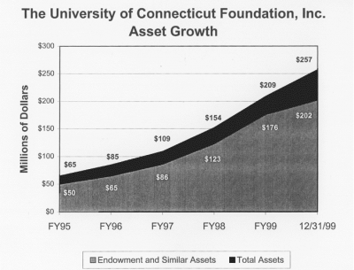 UCONN FOUNDATION ASSET GROWTH CHART