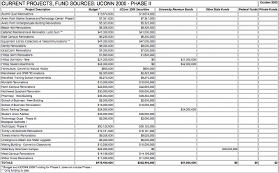 CURRENT PROJECT FUND SOURCES (PHASE II) OCT 2000