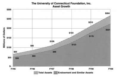 CHART UCONN FOUNDATION ASSETS