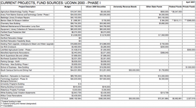 CURRENT PROJECT FUND SOURCES PHASE ONE APRIL 2001