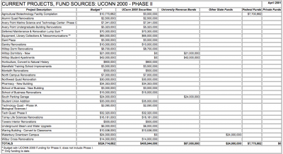 CURRENT PROJECT FUND SOURCES PHASE TWO APRIL 2001