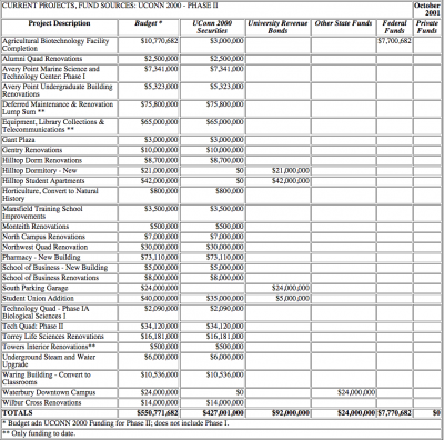 CURRENT PROJ FUND SOURCES 2
