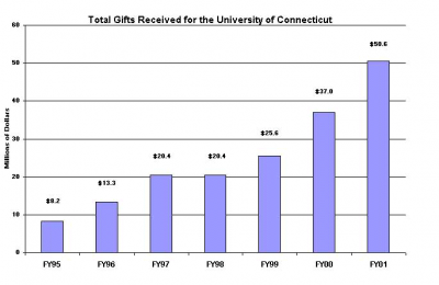 UCONN GIFTS CHART