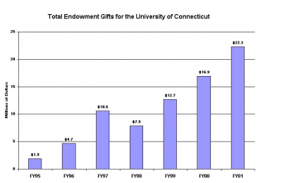 UCONN ENDOWMENT CHART