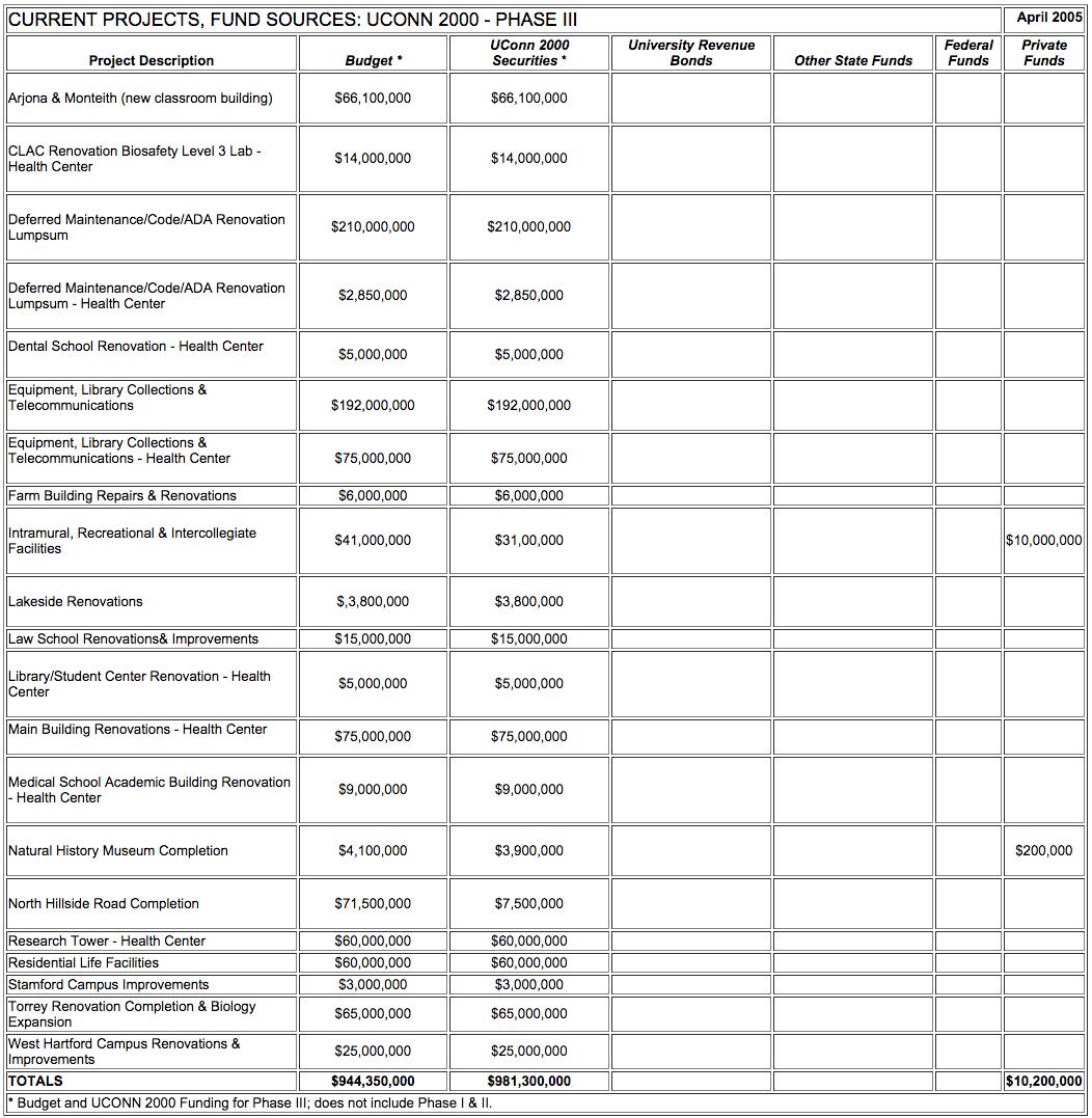 Legislative Update No 20 Uconn Reports